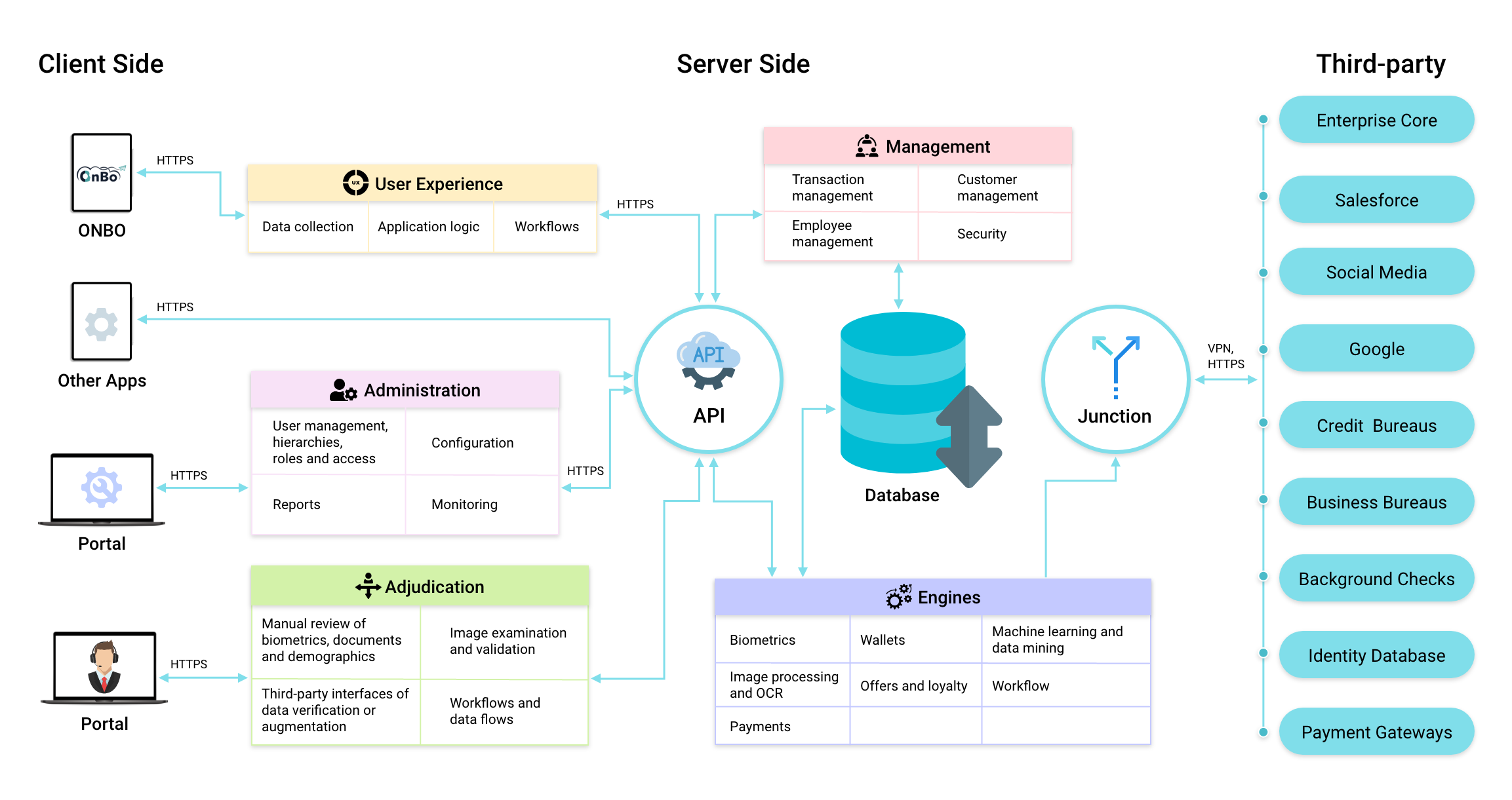 Idmission Information Architecture