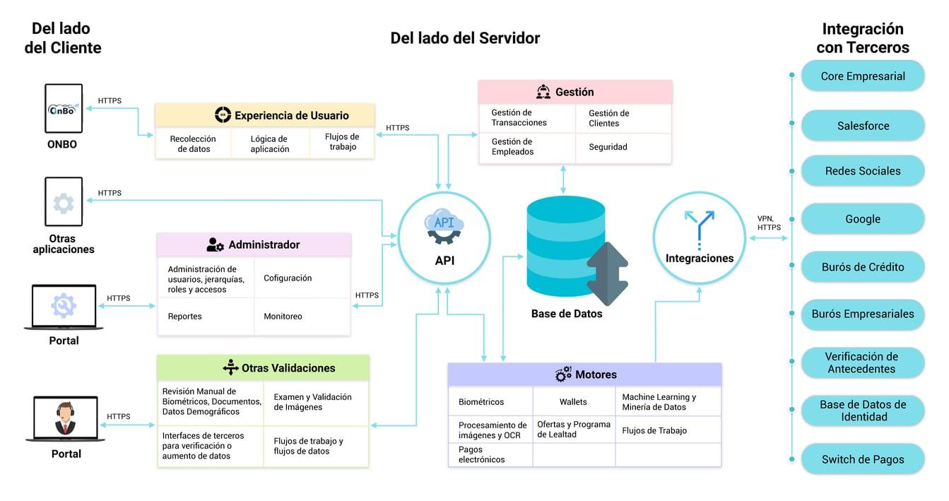 Idmission Information Architecture Spanish